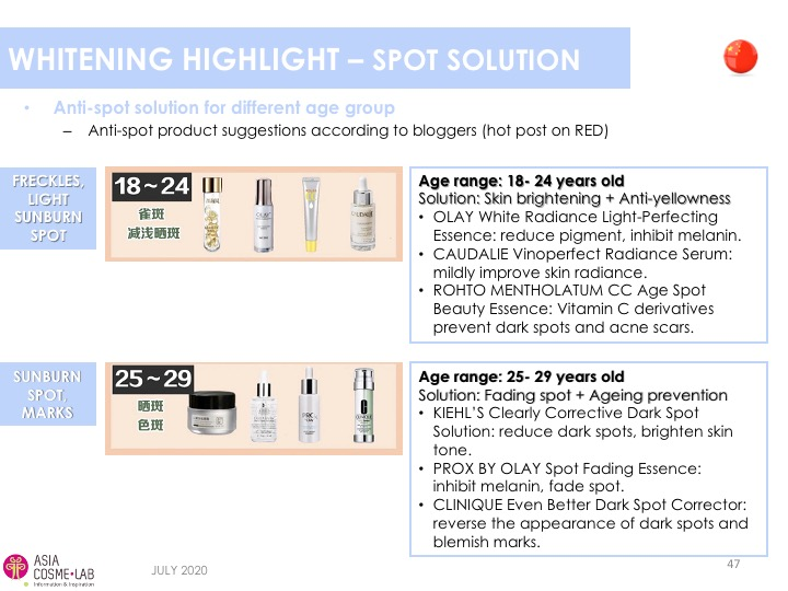 Asia Cosme Lab Whitening in 2020 trend report extract 9