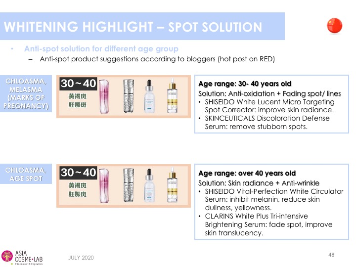 Asia Cosme Lab Whitening in 2020 trend report extract 10