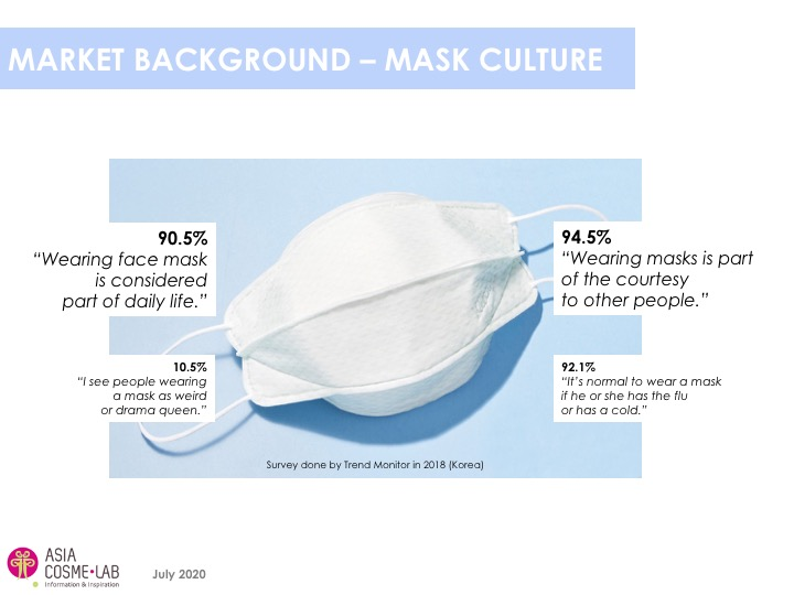 Asia Cosme Lab Never without my mask Trend report extract 2