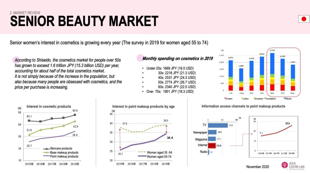 Asia Cosme Lab_Rise of Senior Beauty in Asia_extract 4